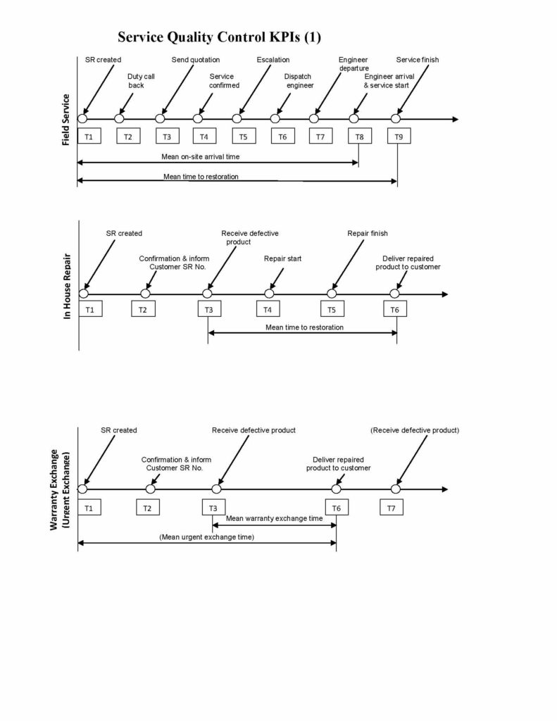 TTK ESP KPIs_2013 May 16_Page_1